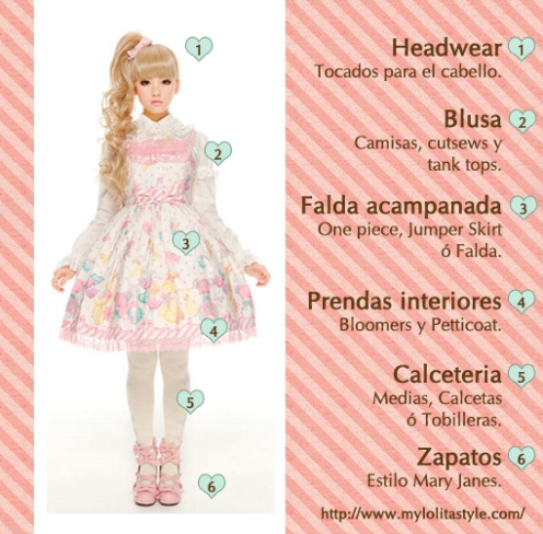 """Anatomía de un atuendo Lolita"", recuperada de http://www.mylolitastyle.com"
